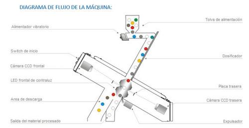 maquina separadora por colores ( sorting )hdpe, pet, ldpe